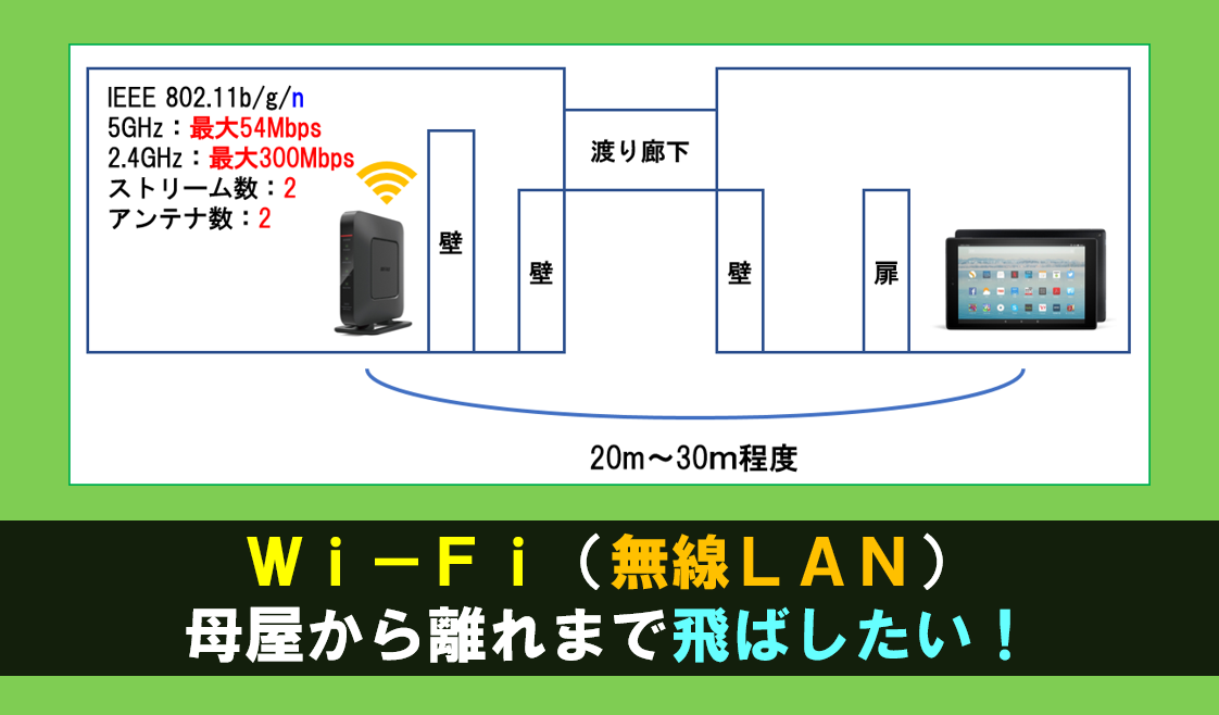 Wi-Fi(無線LAN)を母屋から離れまで飛ばしたい!という時の中継 ...