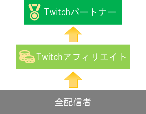 Twitchで視聴者増やして収益化する方法・4つ ...